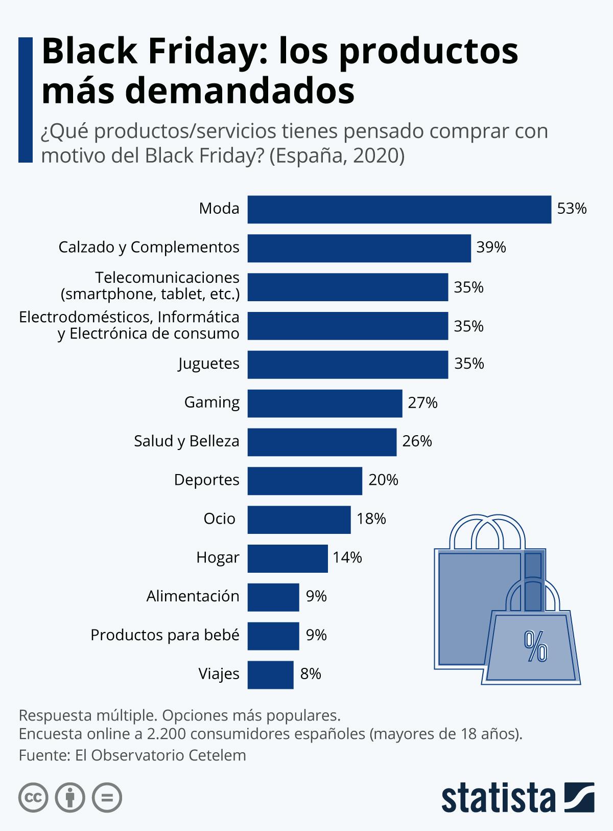 Infografía: Los productos más demandados en el Black Friday en España | Statista