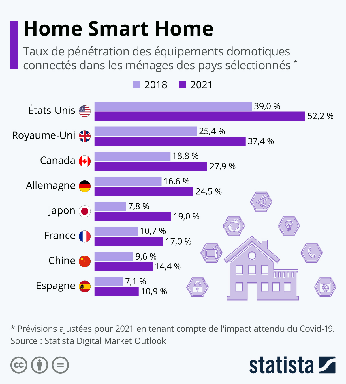 Infographie: Home Smart Home | Statista