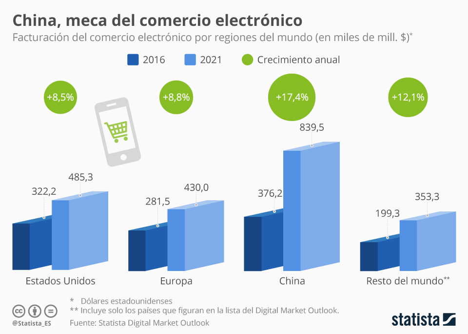 Infografía: El volumen del comercio electrónico chino doblará al estadounidense en cinco años | Statista