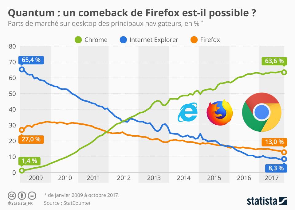 Infographie: Quantum : un comeback de Firefox est-il possible ?  | Statista