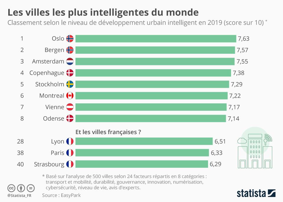Infographie: Les villes les plus intelligentes du monde | Statista