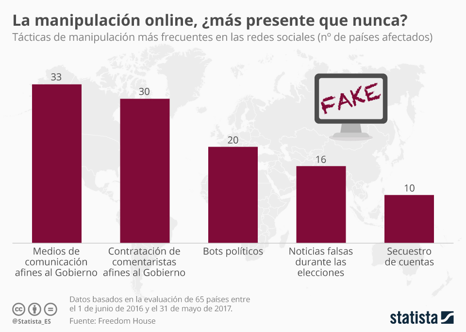Infografía: La manipulación en las redes sociales, un problema todavía vigente   Statista