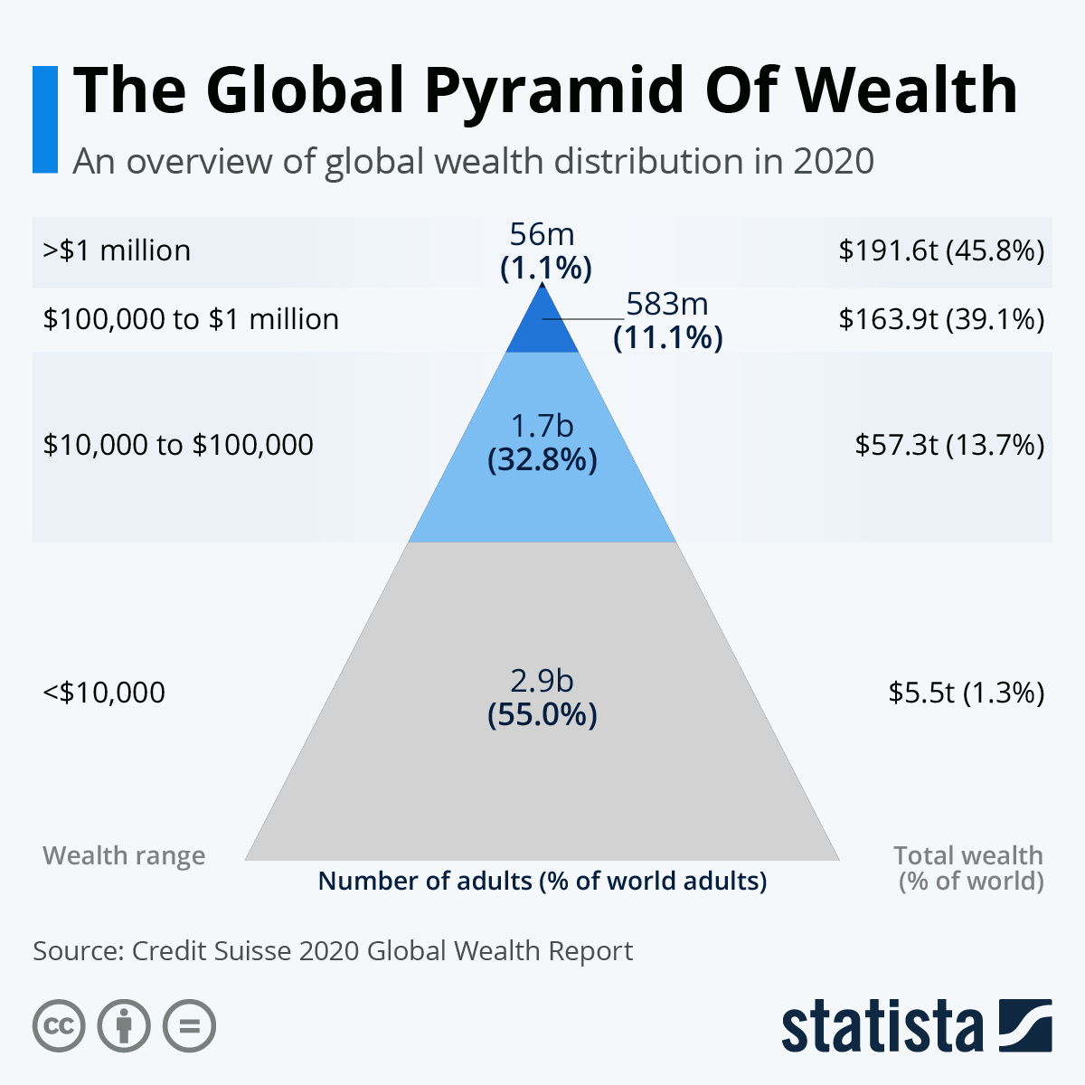 Infographic: The Global Pyramid Of Wealth | Statista