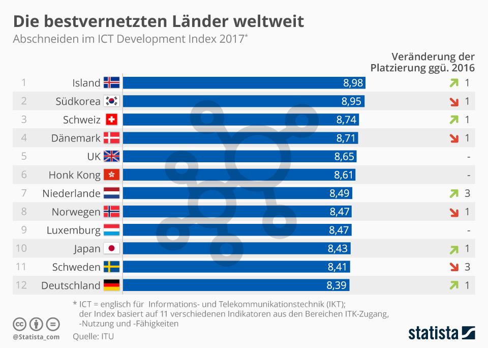 Infografik: Die bestenvernetzten Länder weltweit   Statista