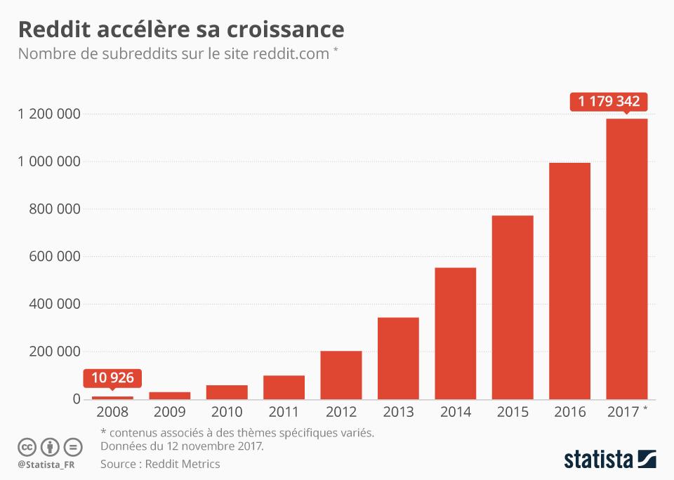 Infographie: Reddit accélère sa croissance | Statista