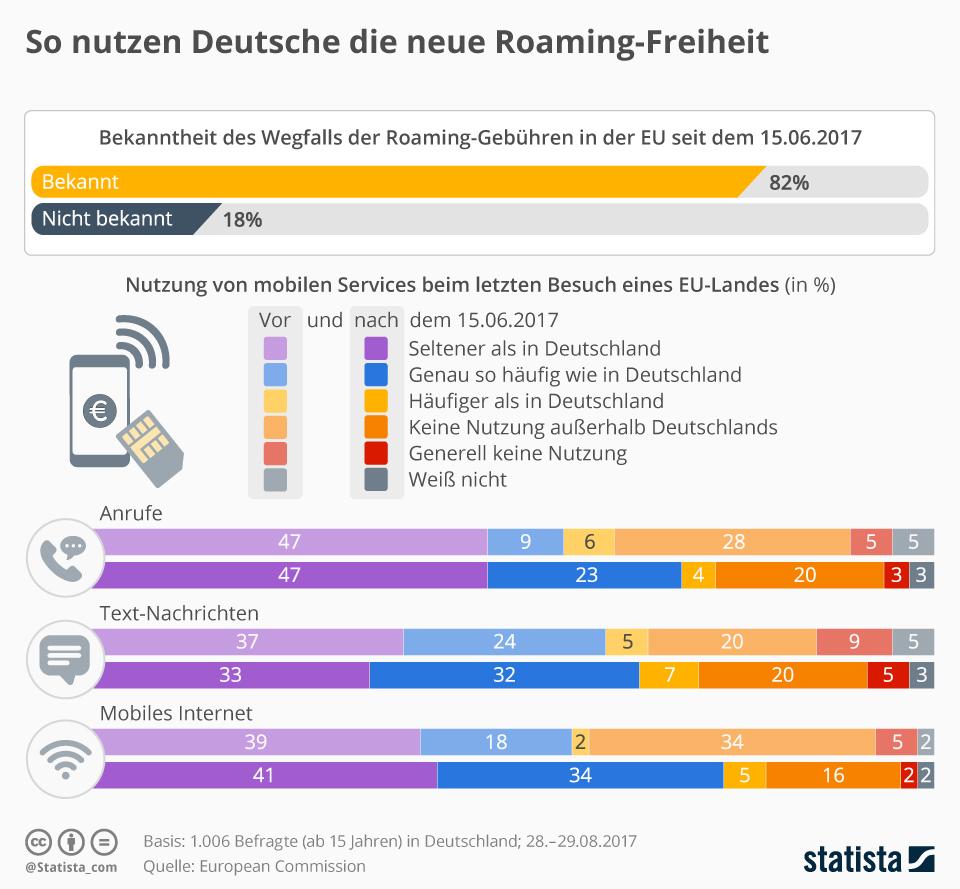 Infografik: So nutzen Deutsche die neue Roaming-Freiheit | Statista