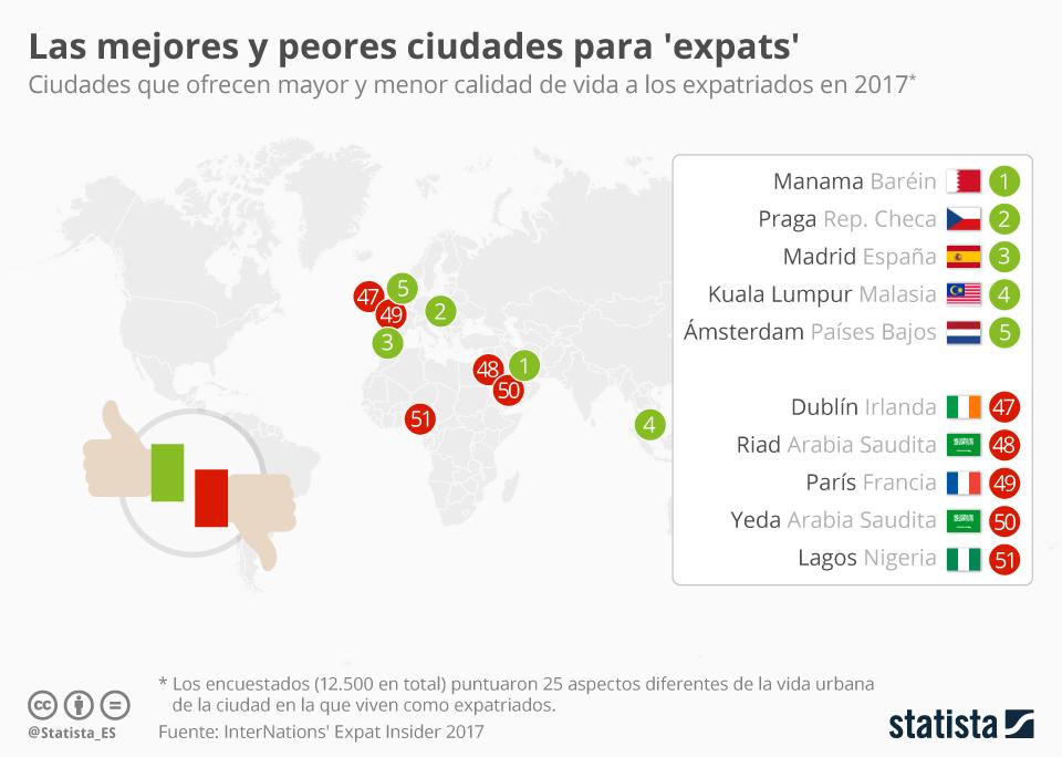Infografía: Madrid, tercera mejor ciudad del mundo para expatriados | Statista
