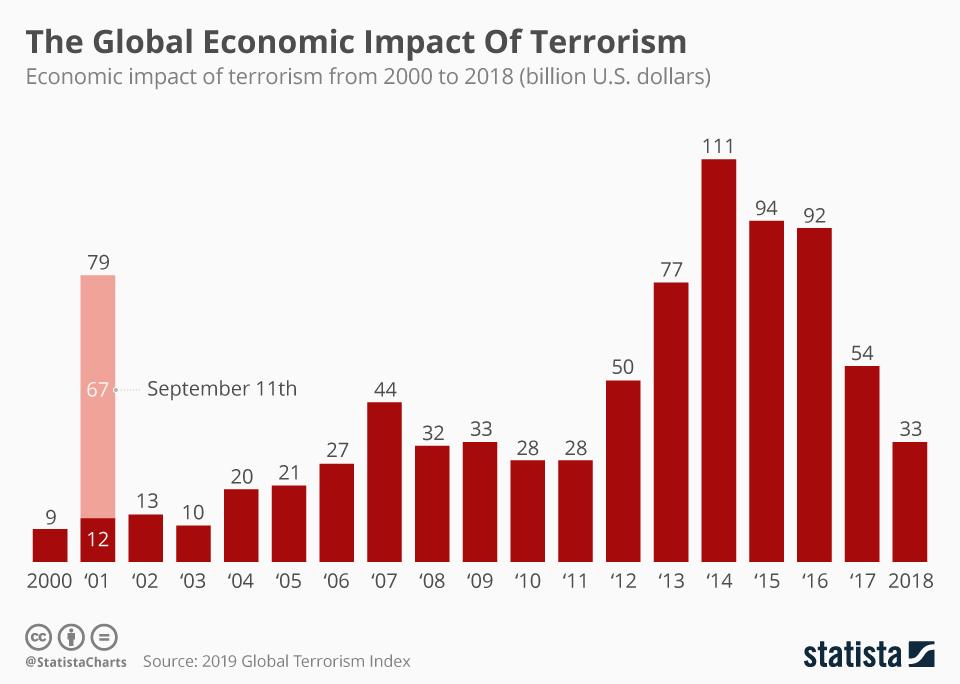 Infographic: The Global Economic Impact Of Terrorism  | Statista
