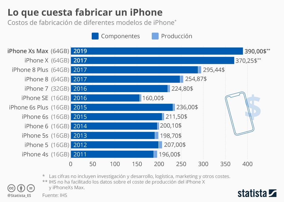 Infografía: ¿Cuánto cuesta fabricar un iPhone? | Statista