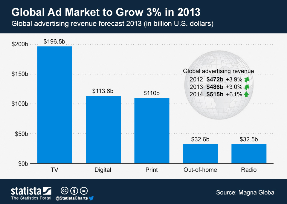 Infographic: Global Ad Market to Grow 3% in 2013 | Statista