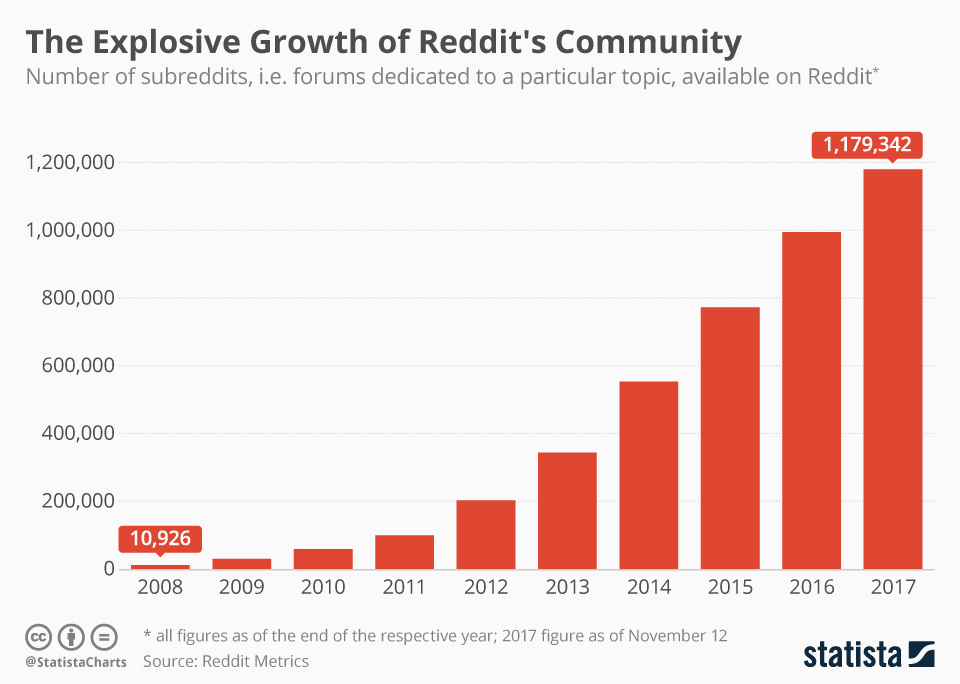 Infographic: The Explosive Growth of Reddit's Community | Statista