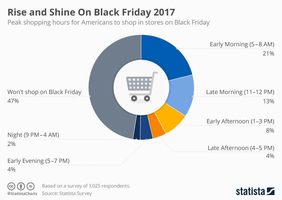 Infographic: Rise and Shine on Black Friday 2017 | Statista