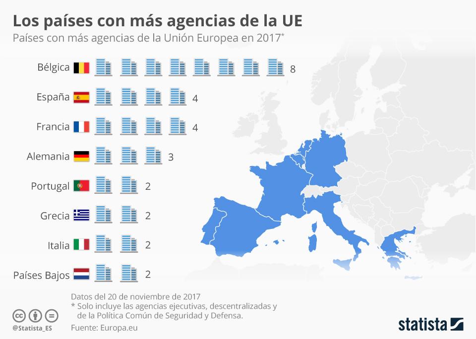 Infografía: ¿Cuántas agencias de la UE tienen ya su sede en España? | Statista