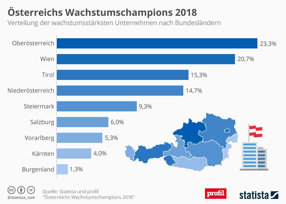 Infografik: Österreichs Wachstumschampions 2018 | Statista