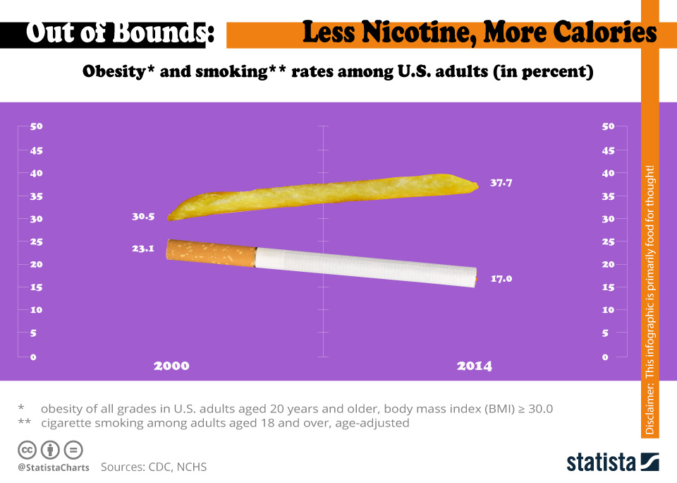 Infographic: America is Smoking Less but Getting Fatter   Statista