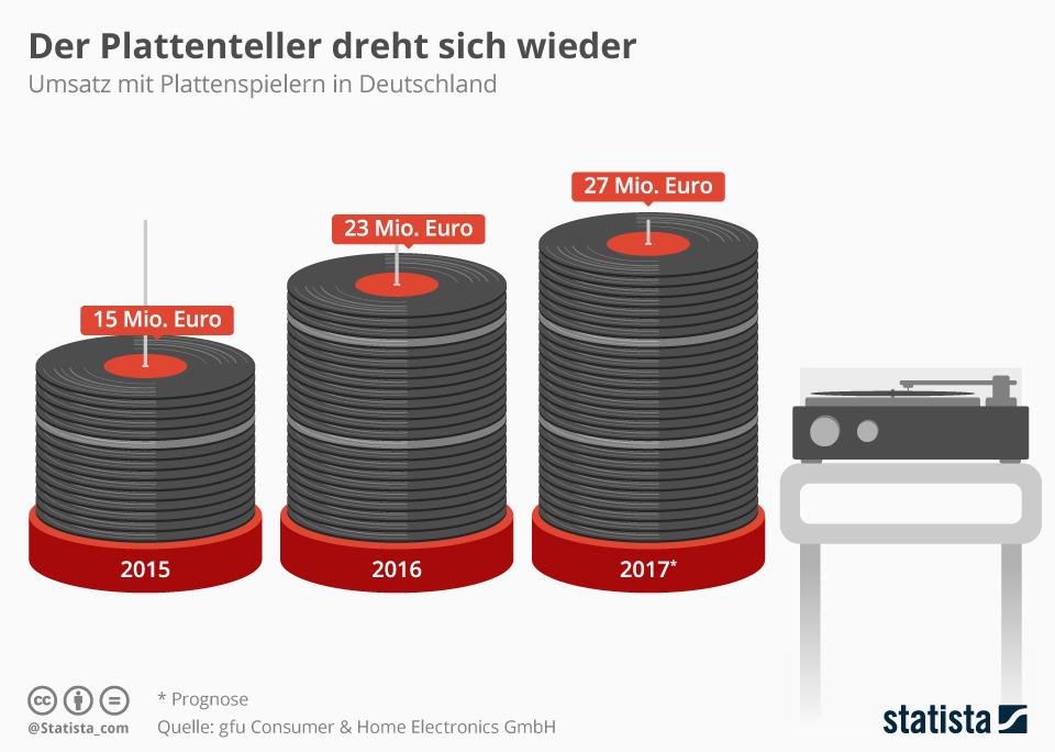 Infografik: Umsatz mit Plattenspielern steigt deutlich | Statista