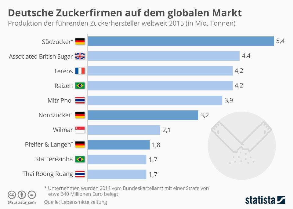 Infografik: Deutsche Zuckerfirmen auf dem globalen Markt | Statista
