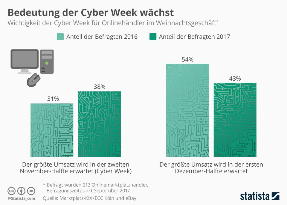 Infografik: Cyber Week für Onlinehändler immer wichtiger | Statista