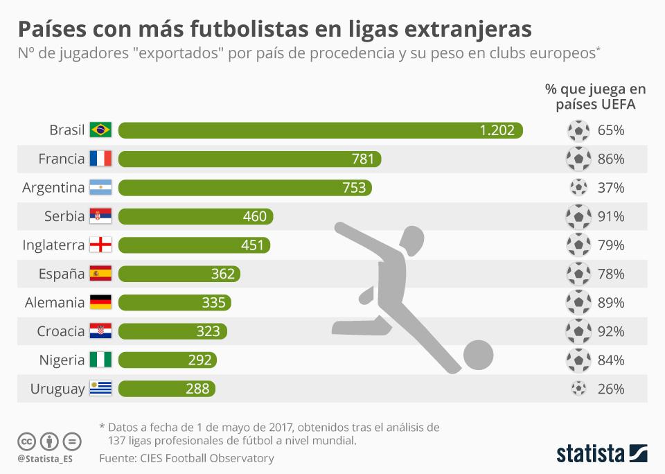 Infografía: España, entre los países con más futbolistas en el extranjero | Statista