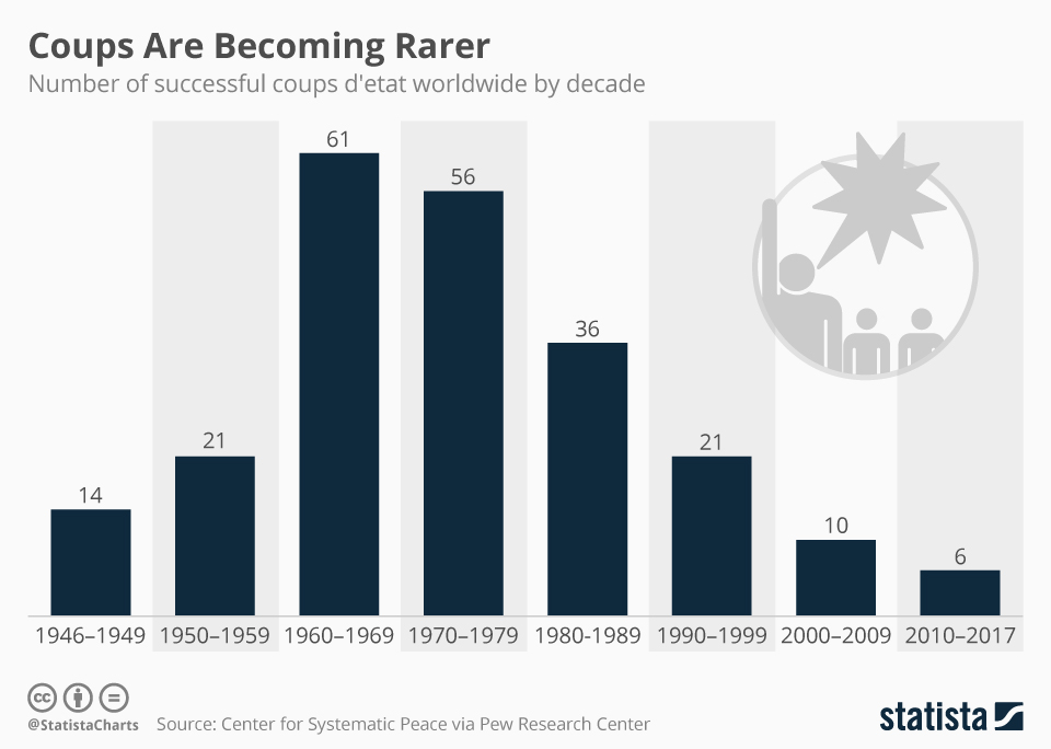 Infographic: Coups Are Becoming Rarer | Statista