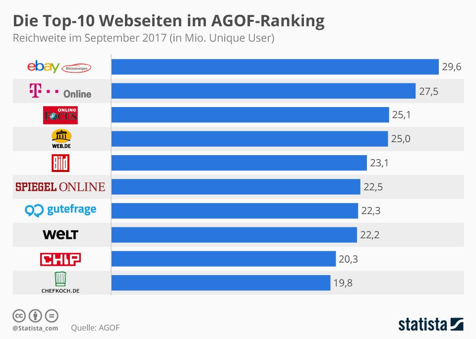 Infografik: Die Top-10-Webseiten im AGOF-Ranking | Statista