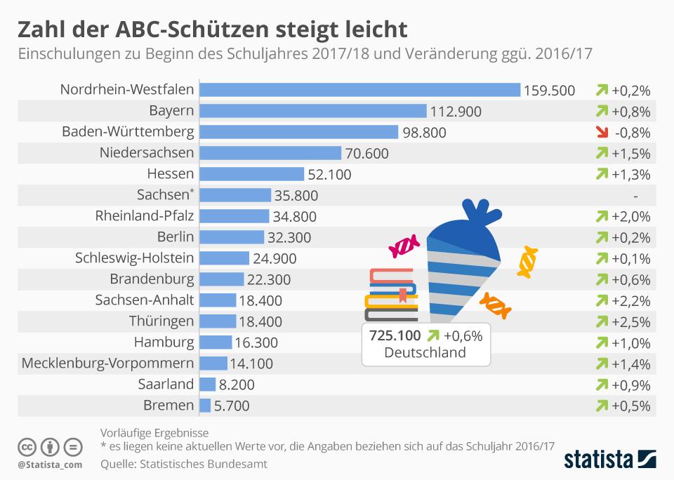 Infografik: Zahl der ABC-Schützen steigt leicht   Statista