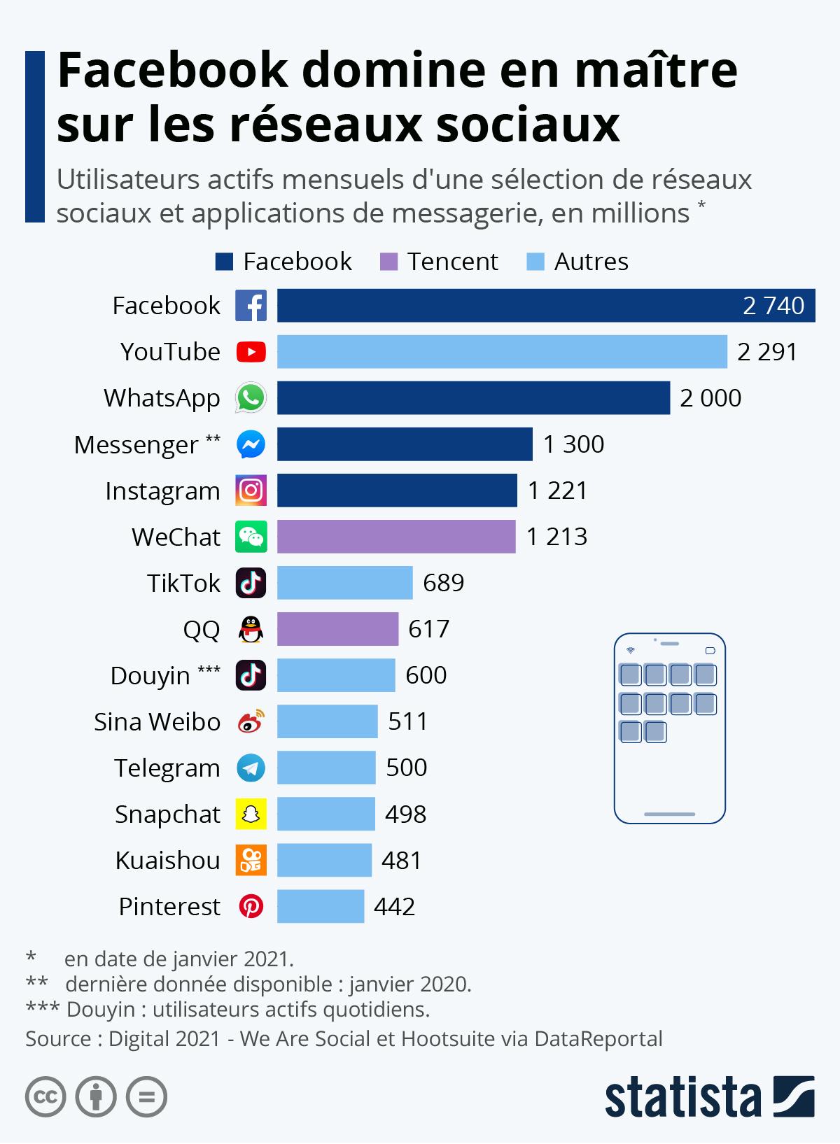 Infographie: Facebook domine en maître sur les réseaux sociaux | Statista