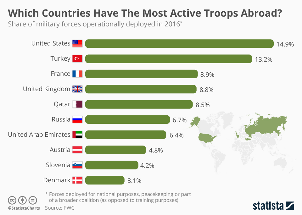 Infographic: Which Countries Have The Most Active Troops Abroad?  | Statista