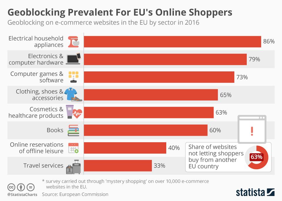 Infographic: Geoblocking Prevalent For EU's Online Shoppers   | Statista