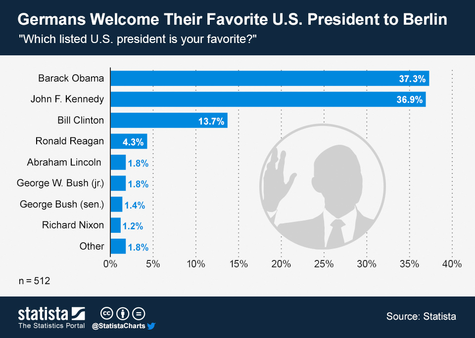 Infographic: Germans Welcome Their Favorite U.S. President to Berlin | Statista