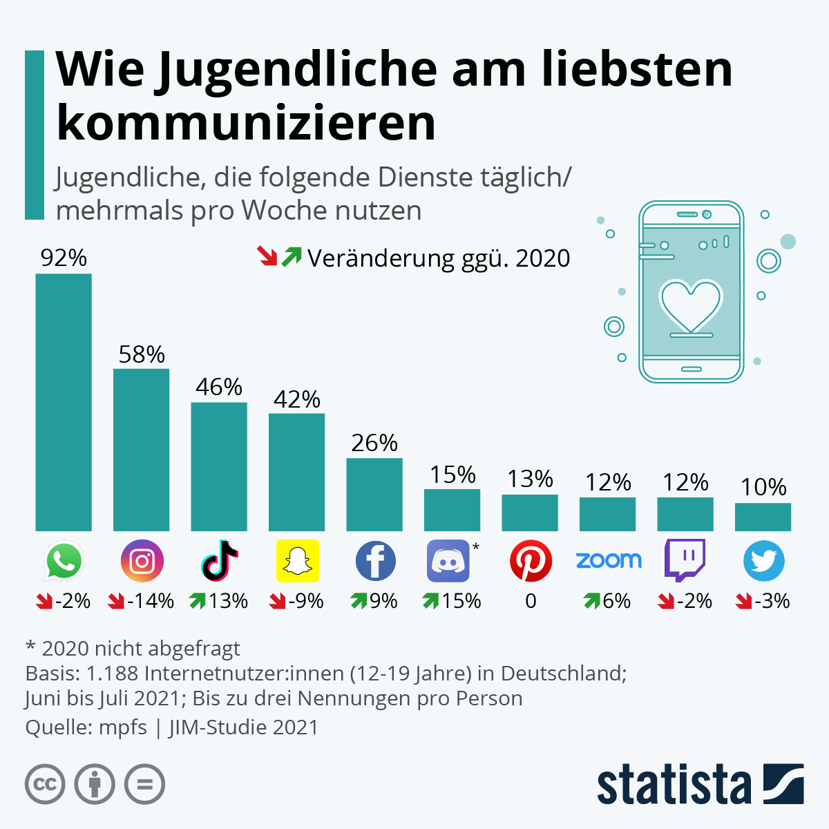 Infografik: Wie Jugendliche am liebsten kommunizieren   Statista