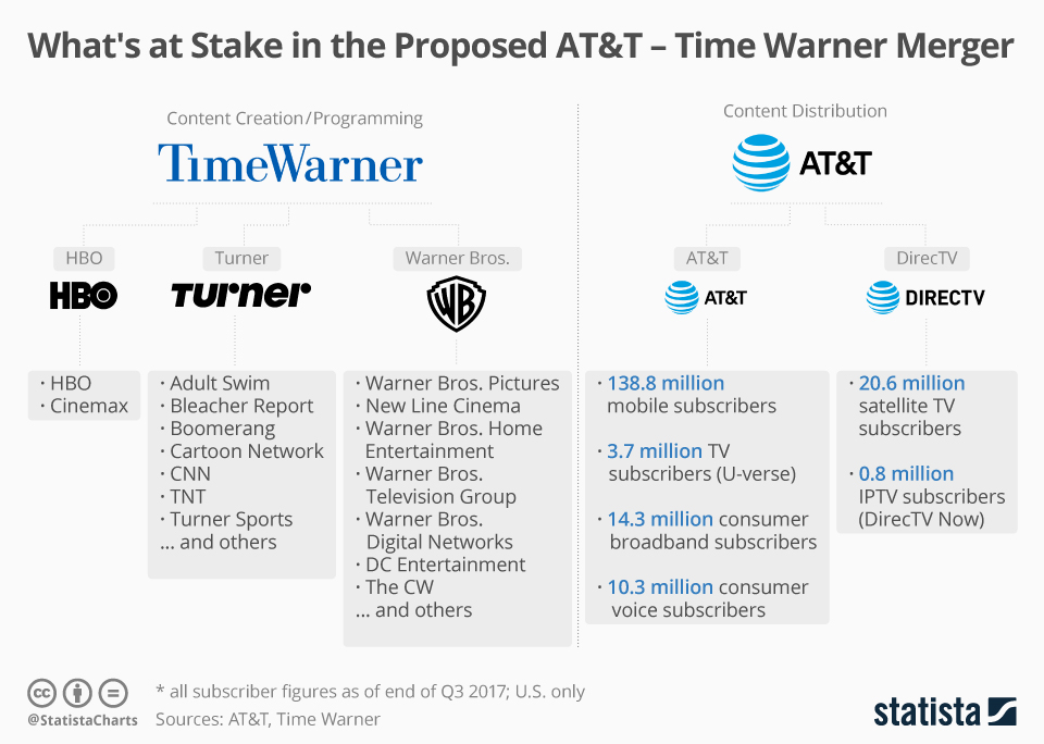 Infographic: What's at Stake in the Proposed AT&T - Time Warner Merger | Statista