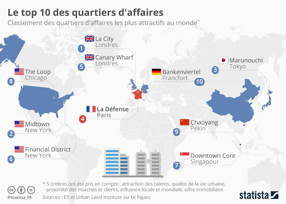 Infographie: Le top 10 des quartiers d'affaires | Statista