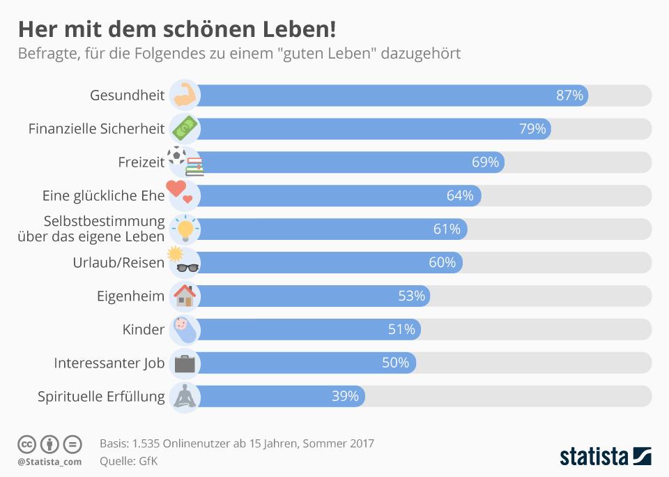 Infografik: Her mit dem schönen Leben! | Statista