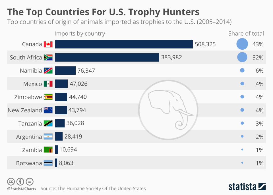 Infographic: The Top Countries For U.S. Trophy Hunters | Statista