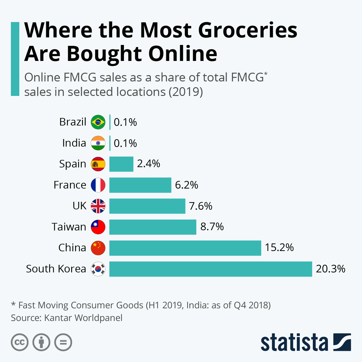 Infographic: Where the Most Groceries Are Bought Online | Statista