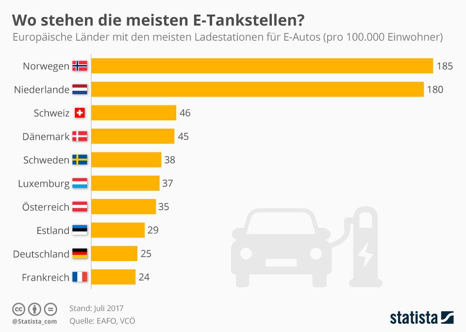 Infografik: Wo stehen die meisten E-Tankstellen? | Statista