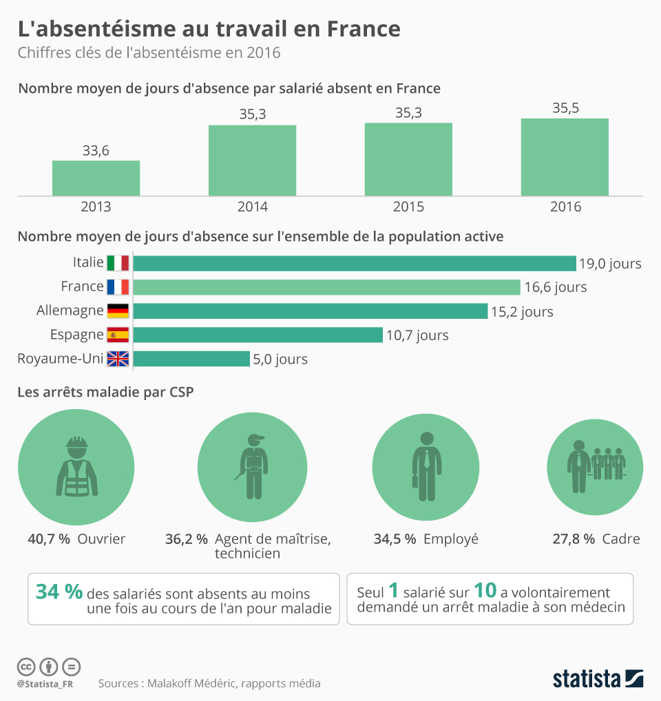 Infographie: L'absentéisme au travail en France | Statista