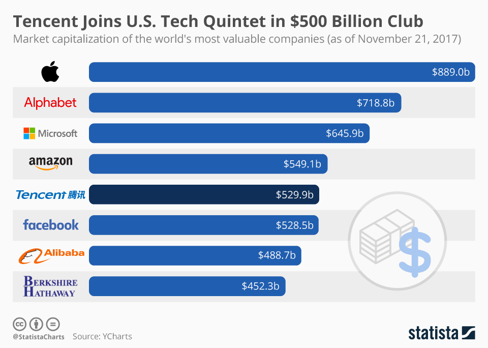 Infographic: Tencent Joins U.S. Tech Quintet in $500 Billion Club | Statista