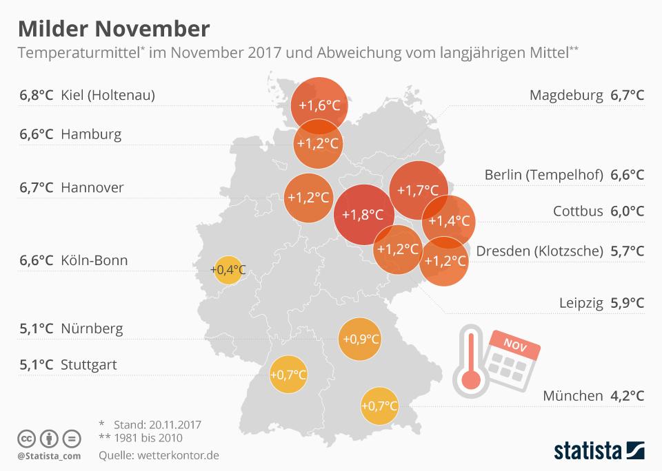 Infografik: Milder November | Statista