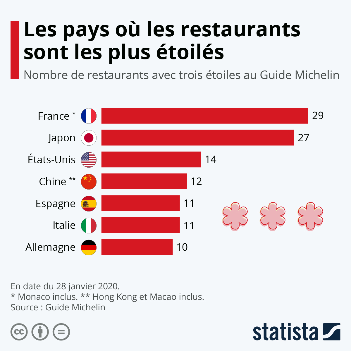 Infographie: Les pays où les restaurants sont les plus étoilés | Statista