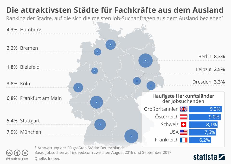 Infografik: Die attraktivsten Städte für Fachkräfte aus dem Ausland | Statista