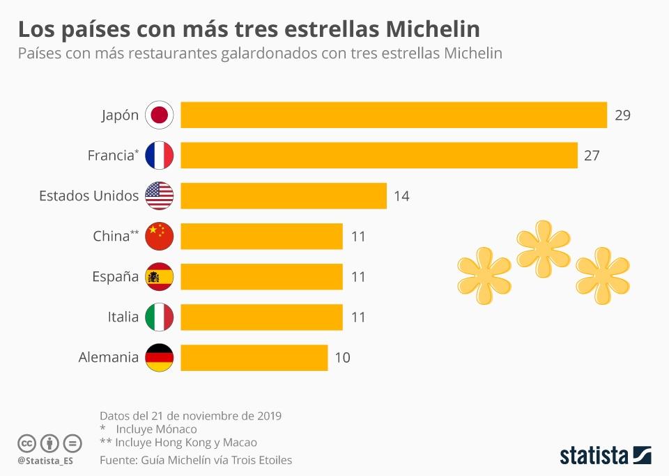 Infografía: España, uno de los países con los mejores restaurantes del mundo | Statista