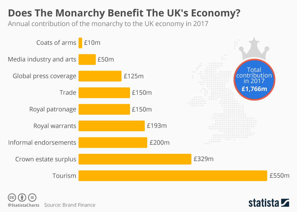Infographic: Does The Monarchy Benefit The UK's Economy?    Statista