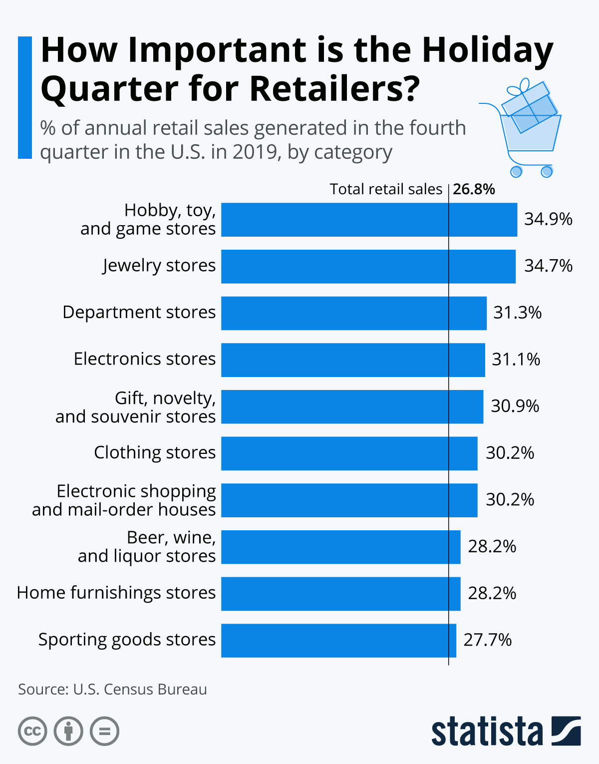 Infographic: How Important is the Holiday Quarter for Retailers?   Statista