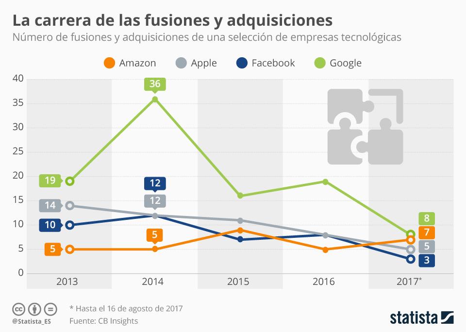 Infografía: Los gigantes tecnológicos bajan el ritmo de compra de empresas   Statista