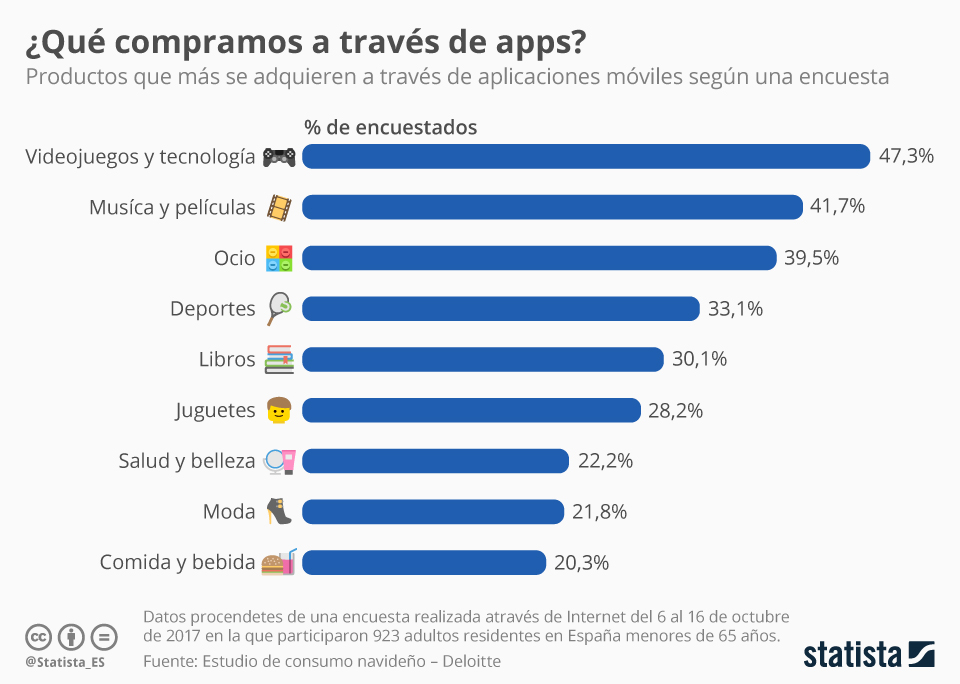 Infografía: La 'app-economy' pide la vez | Statista