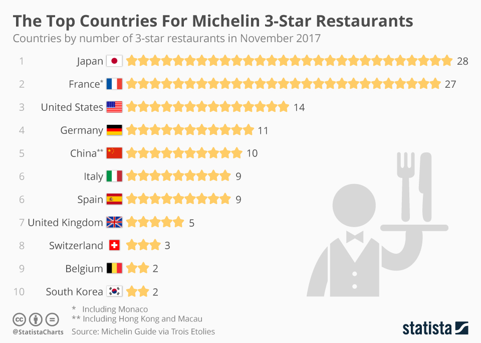 Infographic: The Top Countries For Michelin 3-Star Restaurants | Statista
