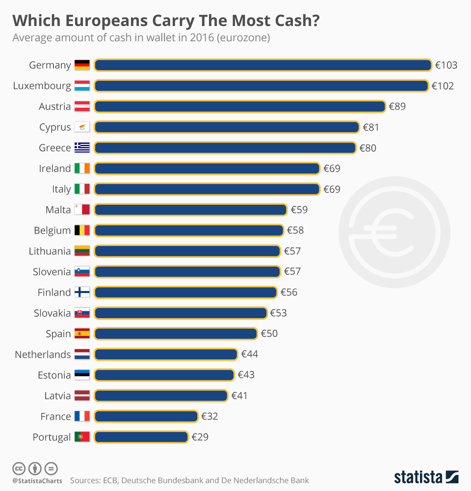 Infographic: Which Europeans Carry The Most Cash?  | Statista