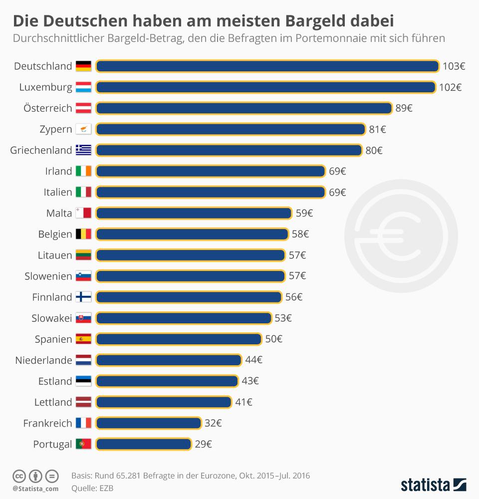 Infografik: Die Deutschen haben am meisten Bargeld dabei | Statista